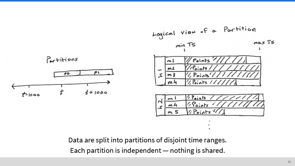 Data are split into partitions of disjoint time...
