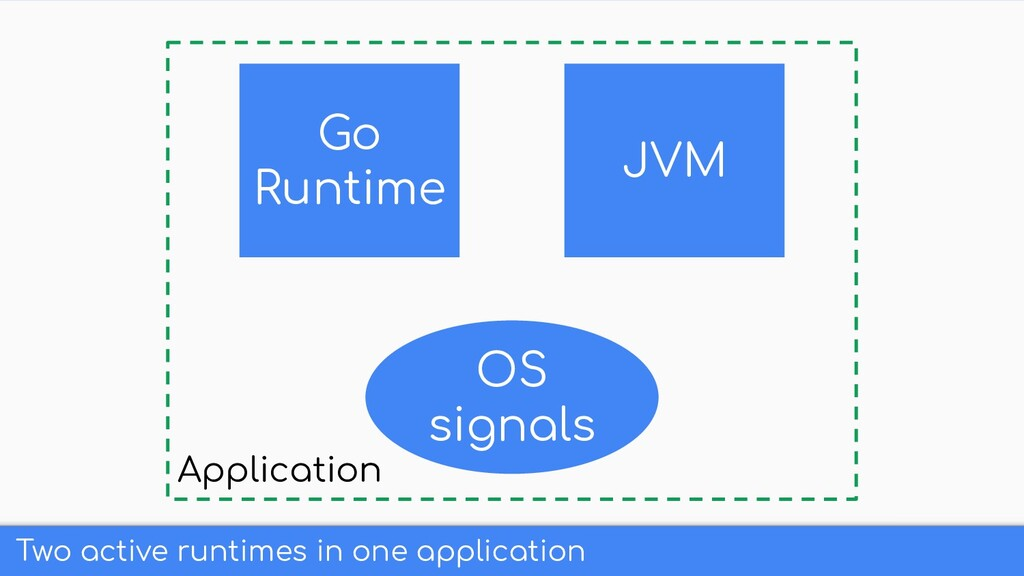 Two active runtimes in one application Go Runti...
