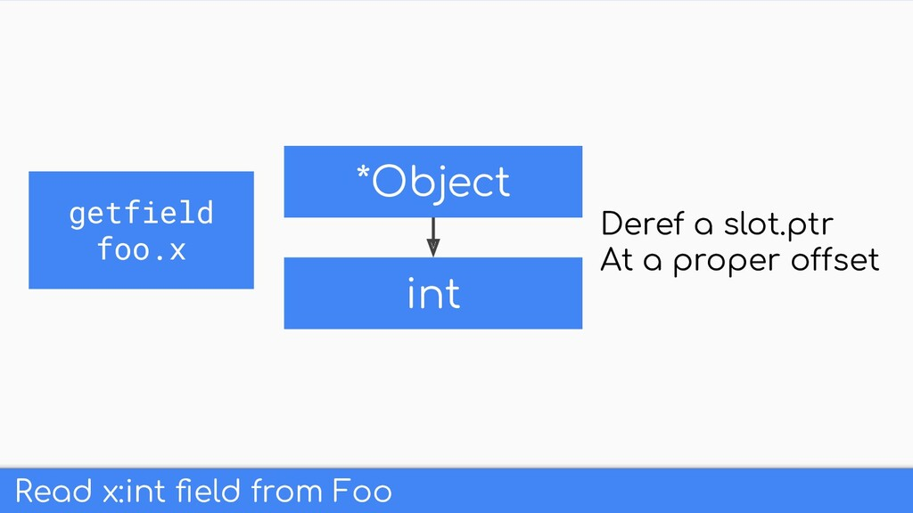 Read x:int field from Foo *Object int Deref a sl...