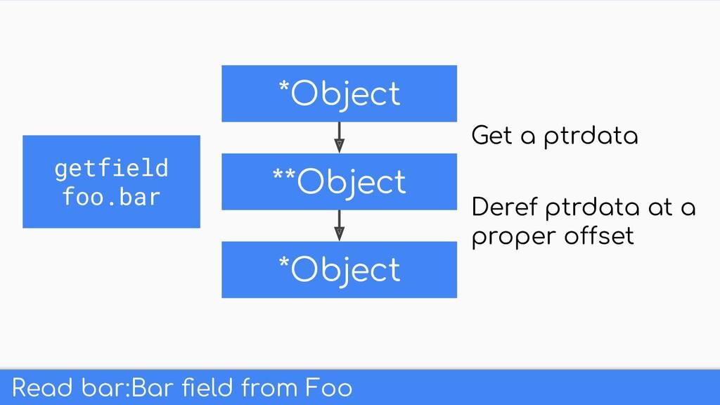 Read bar:Bar field from Foo *Object **Object *Ob...