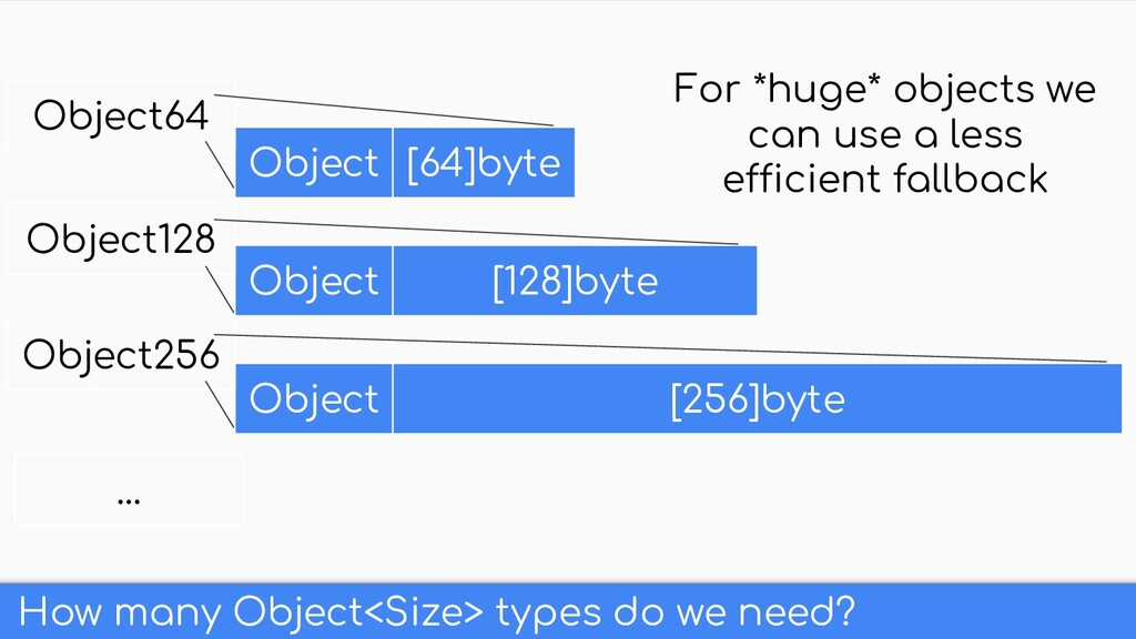 How many Object<Size> types do we need? Object ...