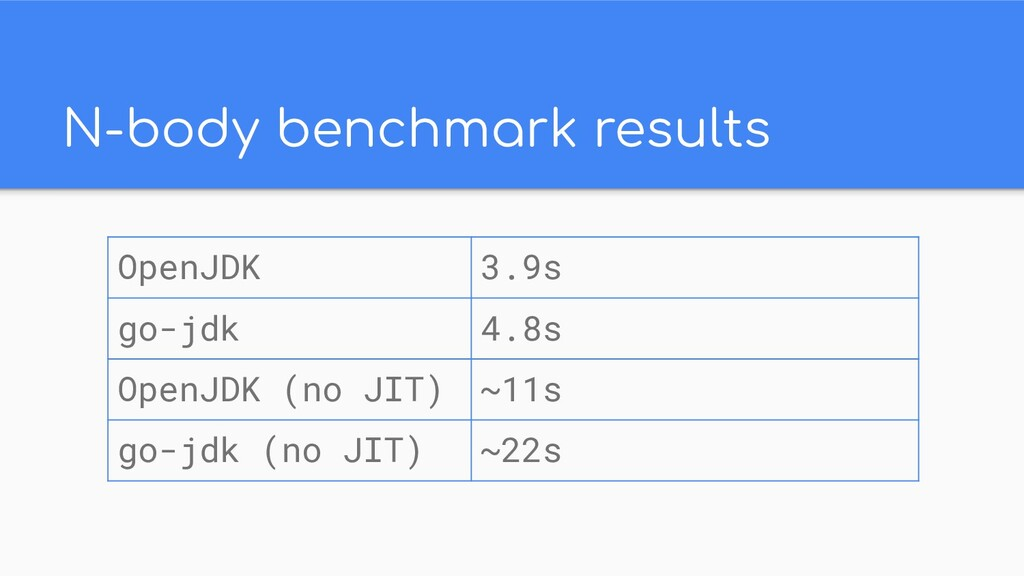 N-body benchmark results OpenJDK 3.9s go-jdk 4....