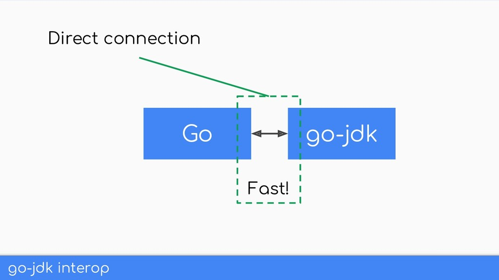 go-jdk interop Go go-jdk Fast! Direct connection