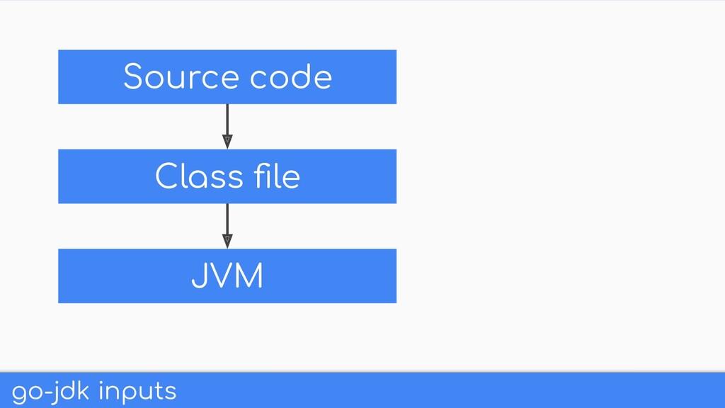 go-jdk inputs Class file Source code JVM