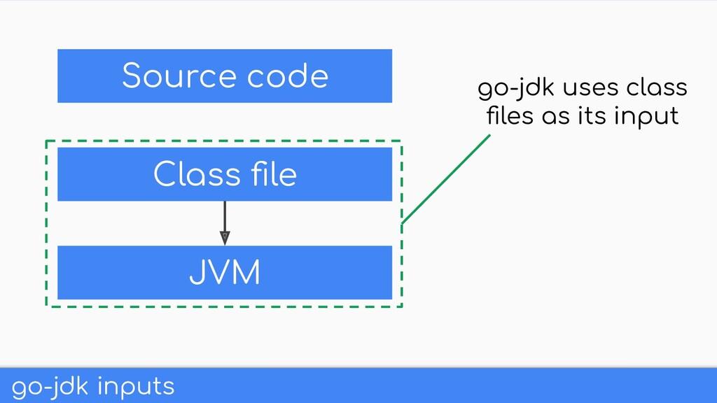 go-jdk inputs Class file JVM go-jdk uses class fi...