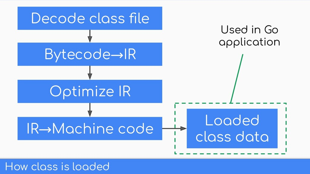 How class is loaded Decode class file Bytecode→I...