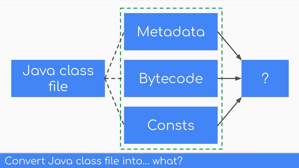 Convert Java class file into… what? Java class fi...