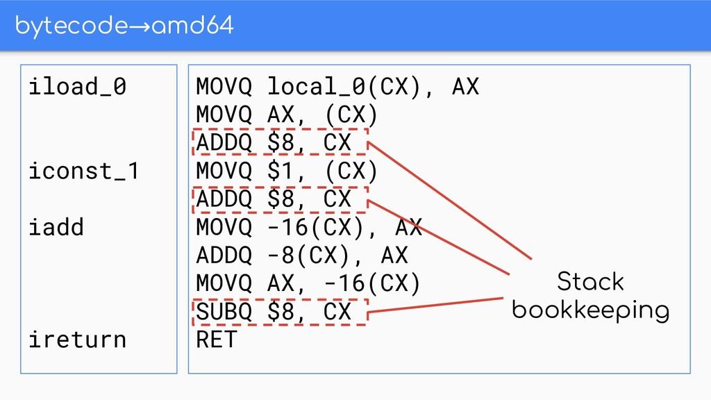 bytecode→amd64 iload_0 iconst_1 iadd ireturn MO...