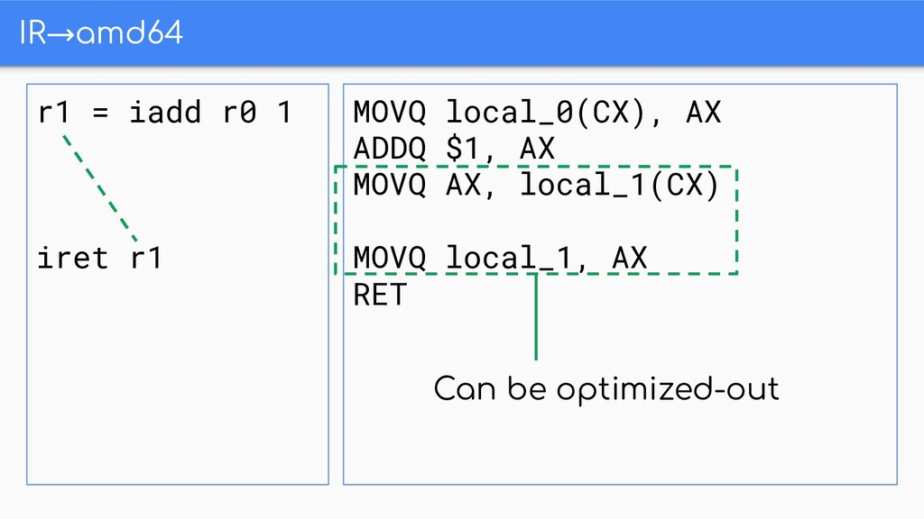 IR→amd64 r1 = iadd r0 1 iret r1 MOVQ local_0(CX...