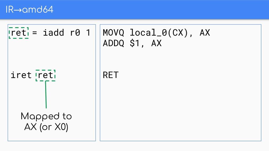 IR→amd64 ret = iadd r0 1 iret ret MOVQ local_0(...