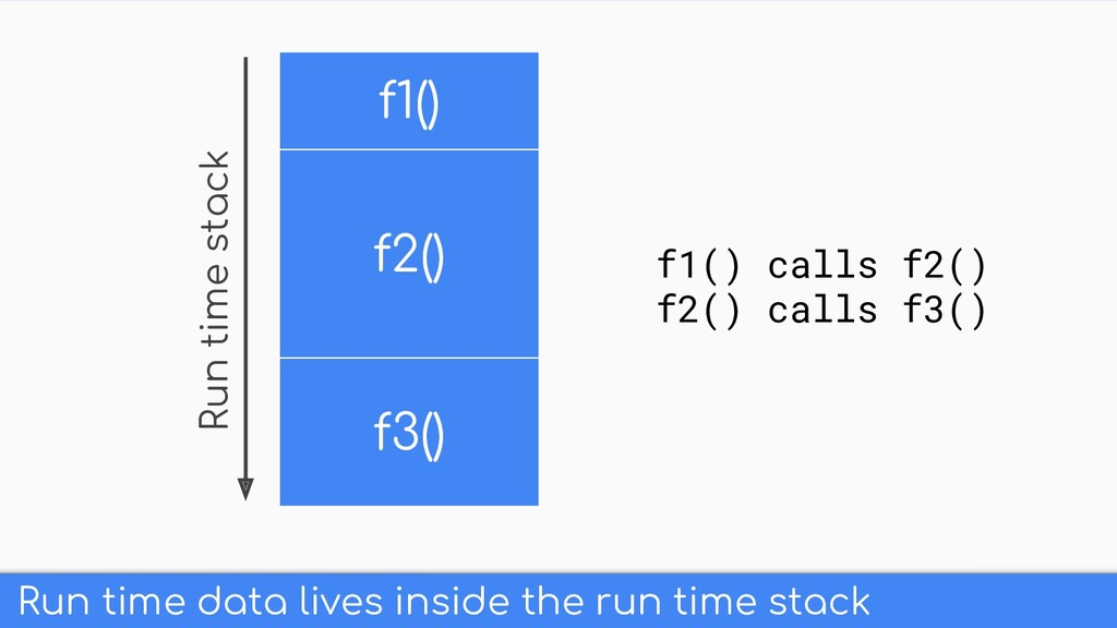 Run time data lives inside the run time stack f...