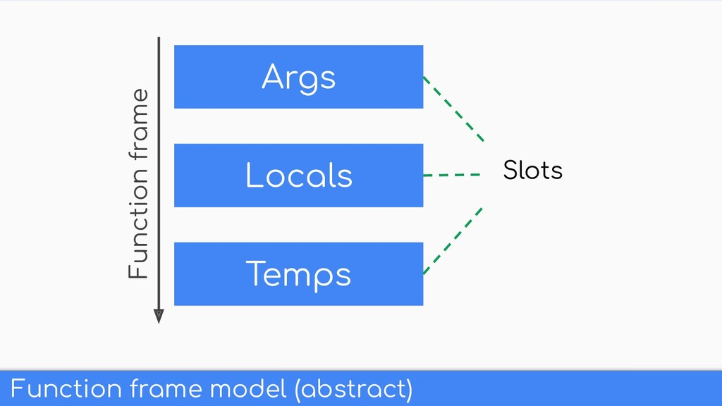 Function frame model (abstract) Args Locals Tem...