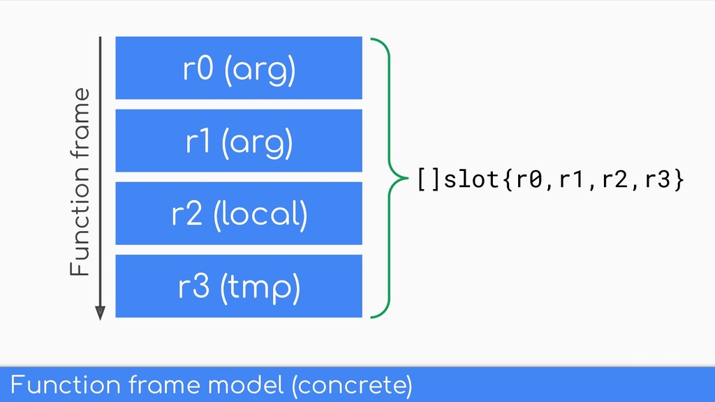Function frame model (concrete) r0 (arg) r2 (lo...
