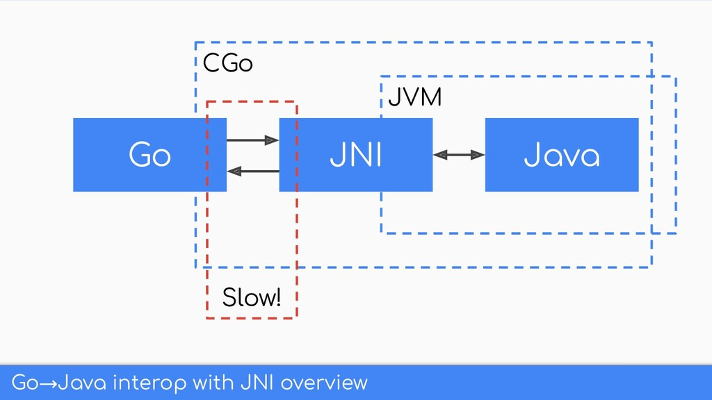 JVM CGo Go→Java interop with JNI overview Go Ja...