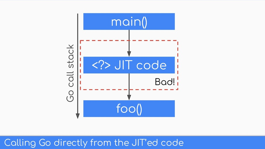 Calling Go directly from the JIT'ed code main()...