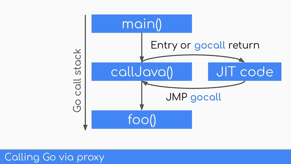 Calling Go via proxy main() callJava() foo() Go...