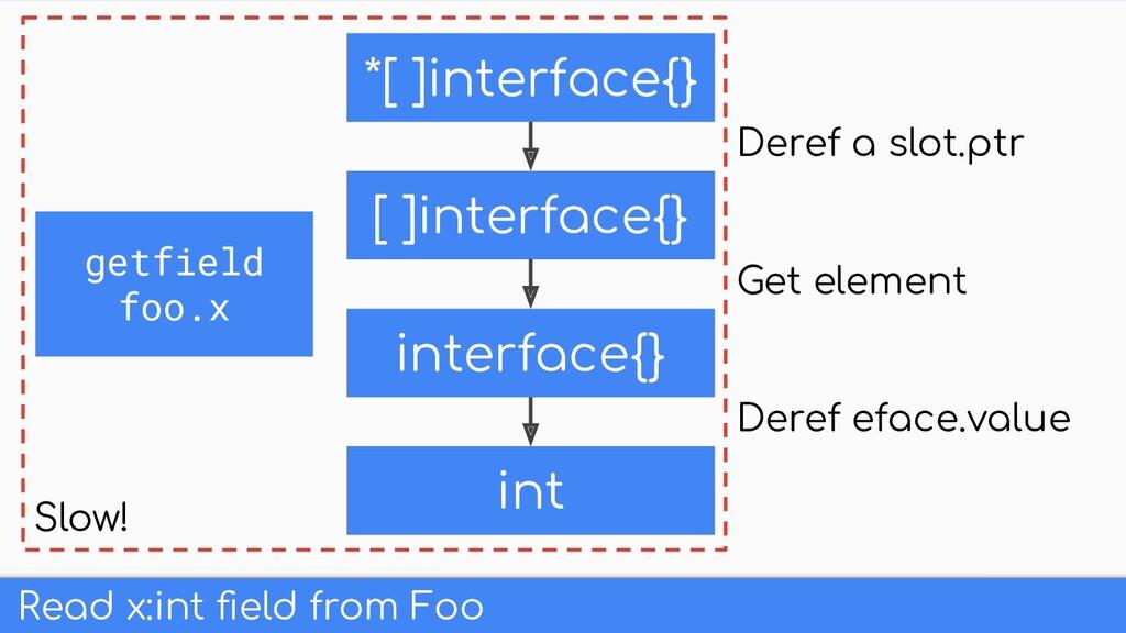 Read x:int field from Foo *[ ]interface{} interf...