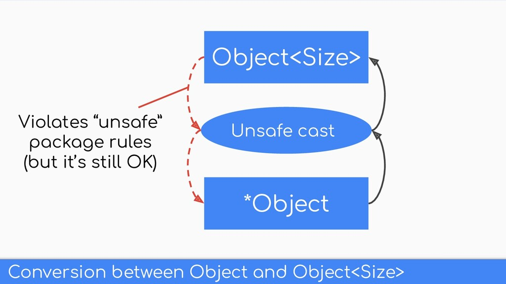 Conversion between Object and Object<Size> Obje...