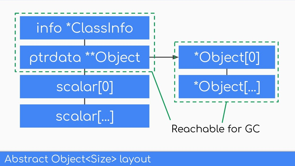 Abstract Object<Size> layout ptrdata **Object *...