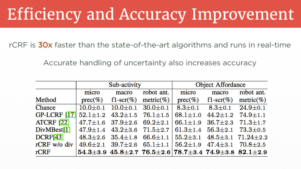 Efficiency and Accuracy Improvement rCRF is 30x...