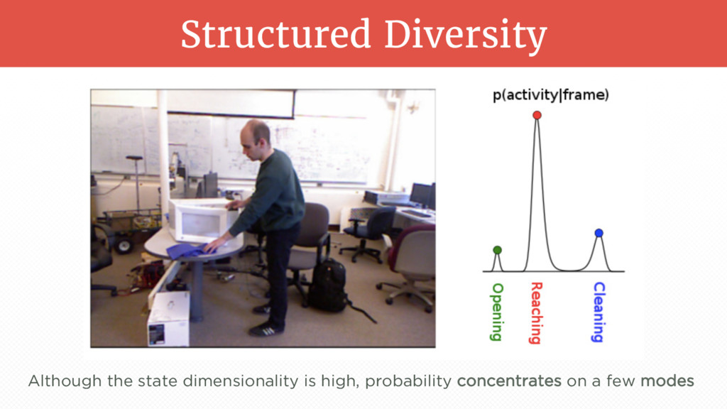 Structured Diversity Although the state dimensi...