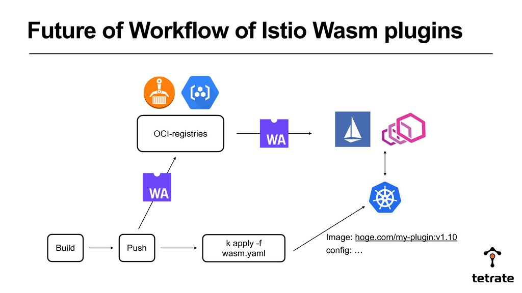Future of Workflow of Istio Wasm plugins Build ...