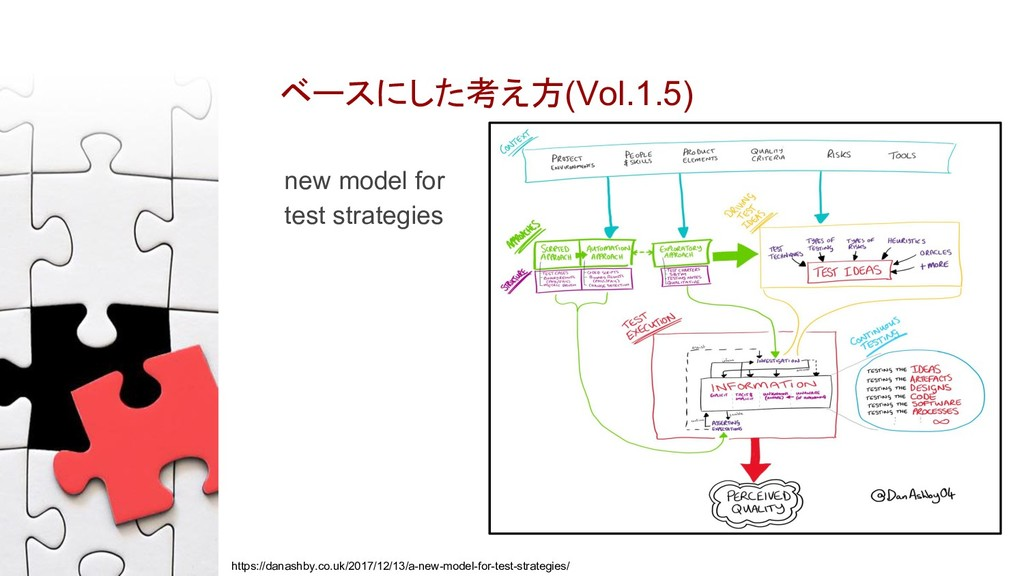 ベースにした考え方(Vol.1.5) new model for test strategie...