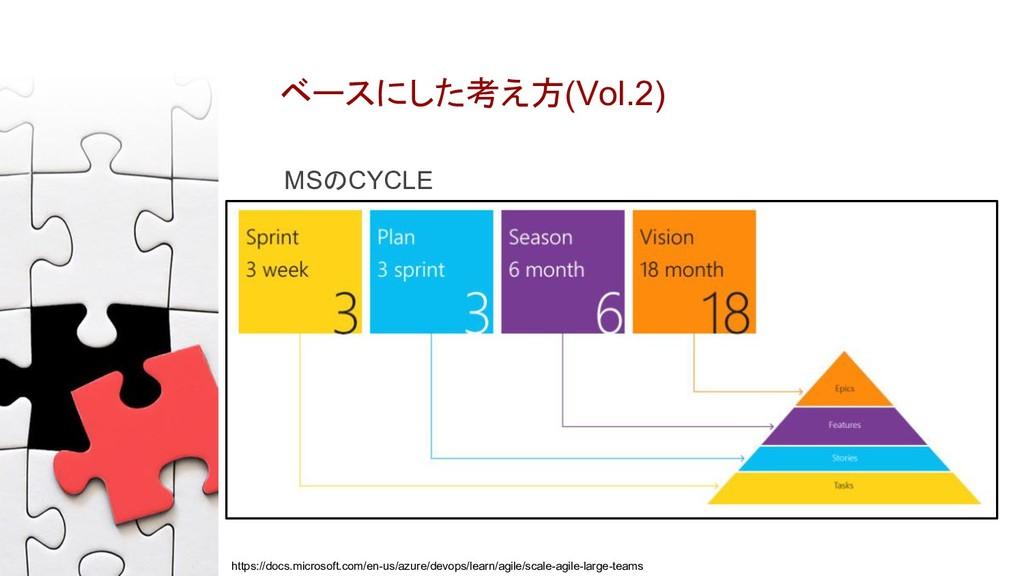 ベースにした考え方(Vol.2) MSのCYCLE https://docs.microsof...
