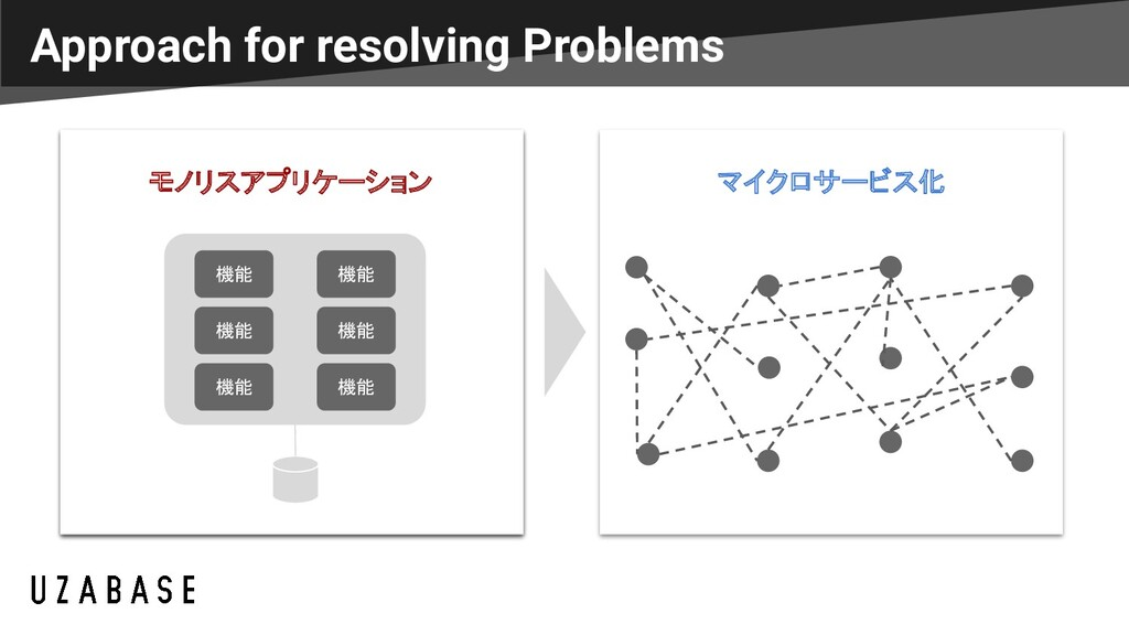 Approach for resolving Problems オンプレミス基盤 マイクロサー...
