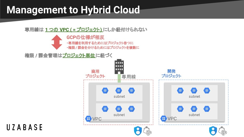 Management to Hybrid Cloud subnet subnet 専用線 商用...