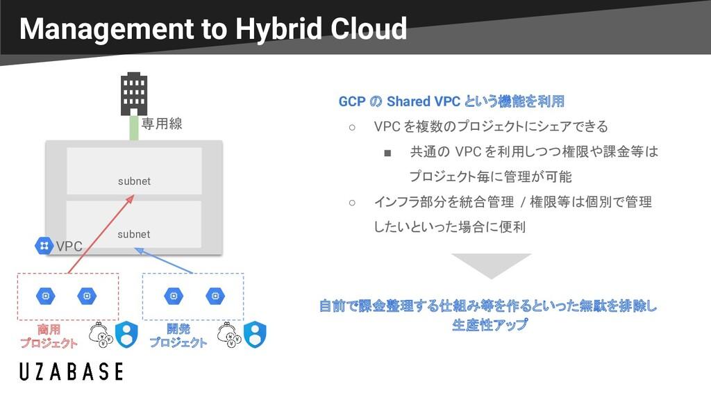Management to Hybrid Cloud GCP の Shared VPC という...