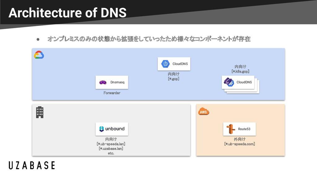 Architecture of DNS Dnsmasq CloudDNS Route53 ● ...