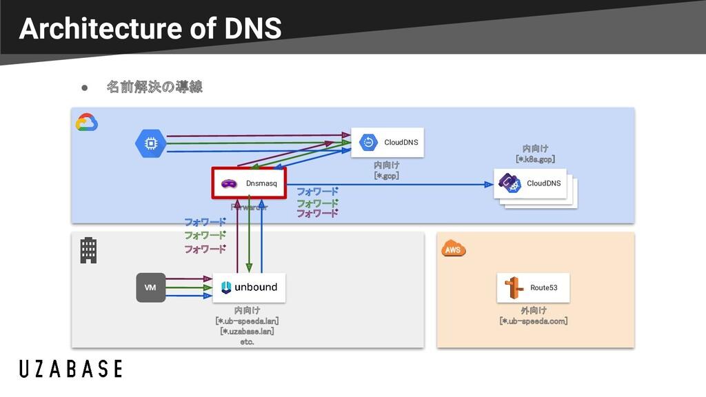 Dnsmasq Architecture of DNS CloudDNS Route53 ● ...