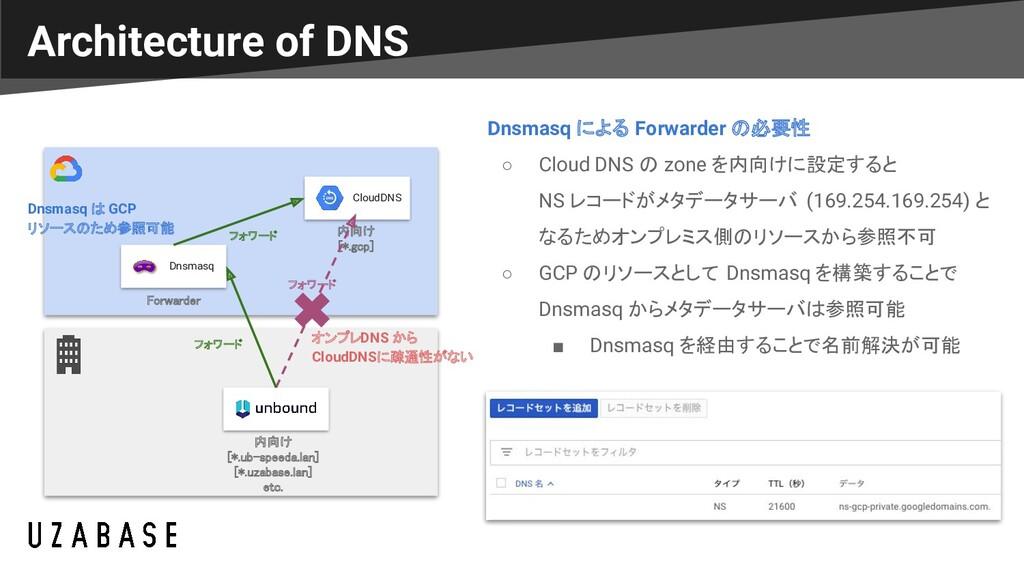 Architecture of DNS Dnsmasq CloudDNS 内向け [*.gc...