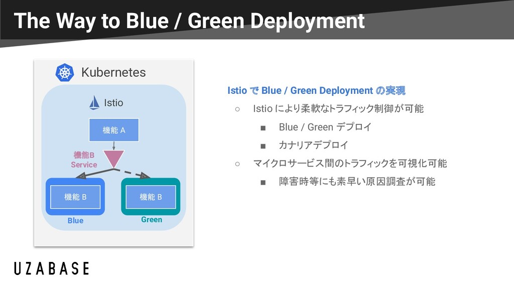 The Way to Blue / Green Deployment Kubernetes I...