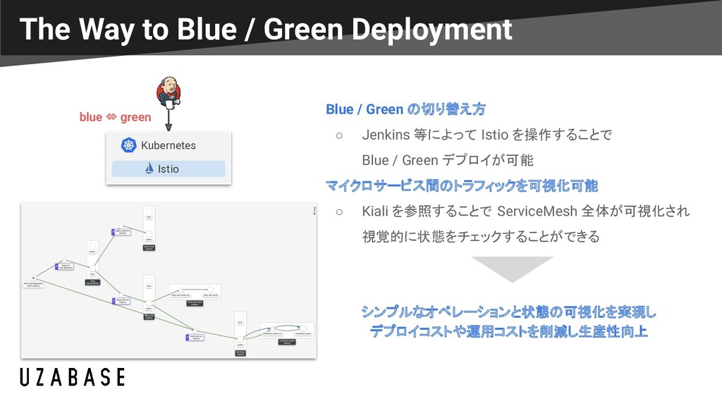 The Way to Blue / Green Deployment Blue / Green...