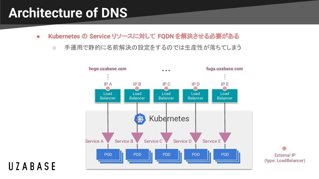 Architecture of DNS Kubernetes POD POD POD POD ...
