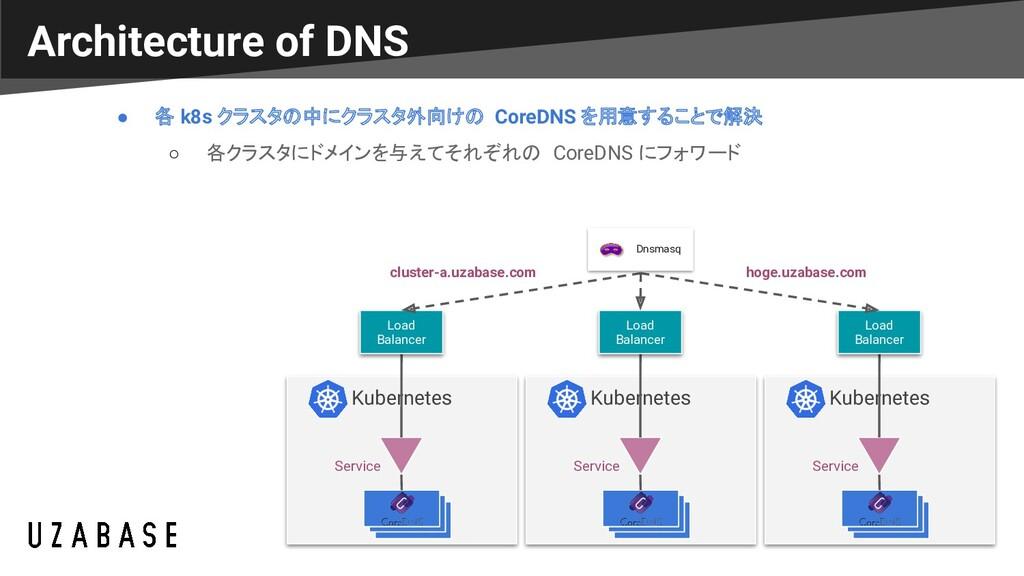 Architecture of DNS ● 各 k8s クラスタの中にクラスタ外向けの Cor...