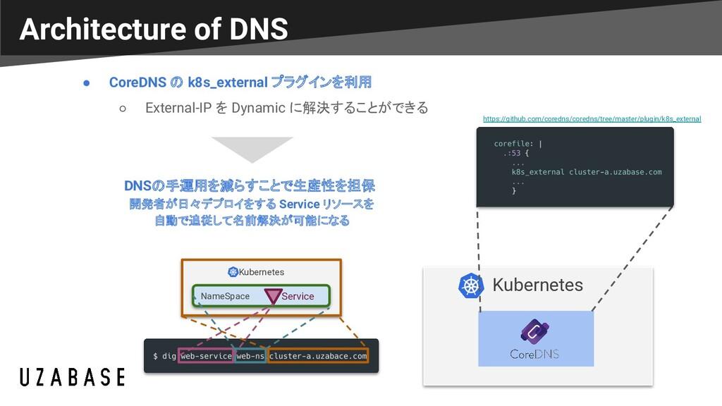 Architecture of DNS Kubernetes https://github.c...