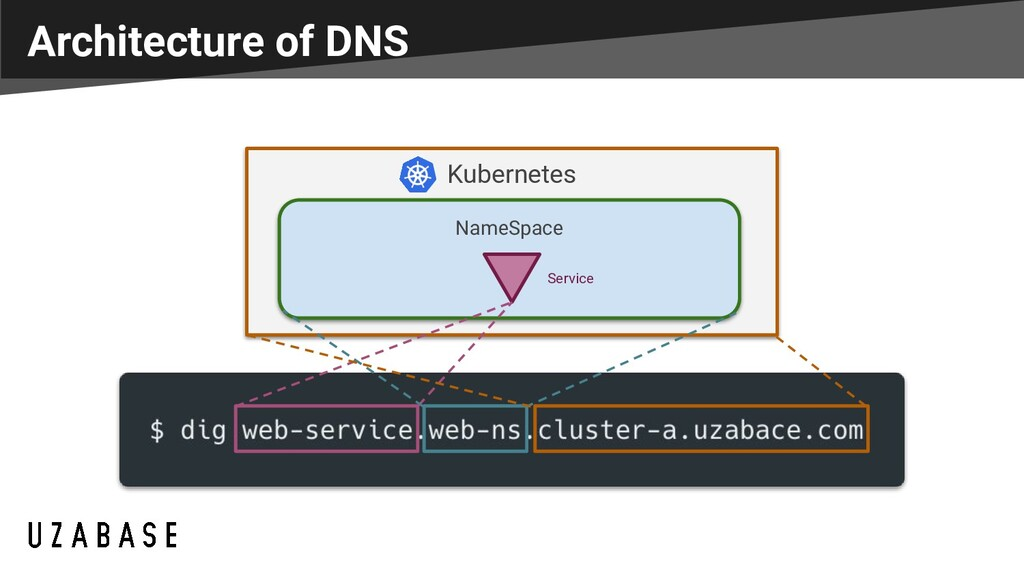 Architecture of DNS Kubernetes NameSpace Service