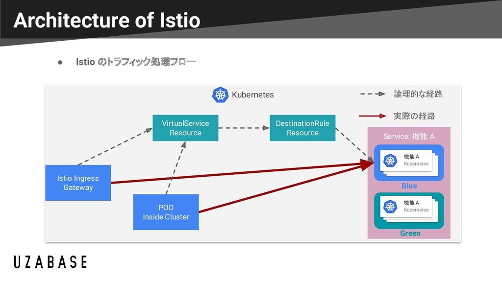 Architecture of Istio ● Istio のトラフィック処理フロー Kube...
