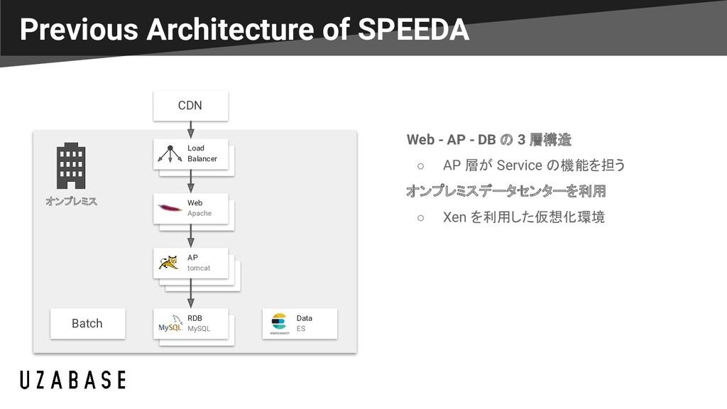 Previous Architecture of SPEEDA CDN CDN CDN Loa...