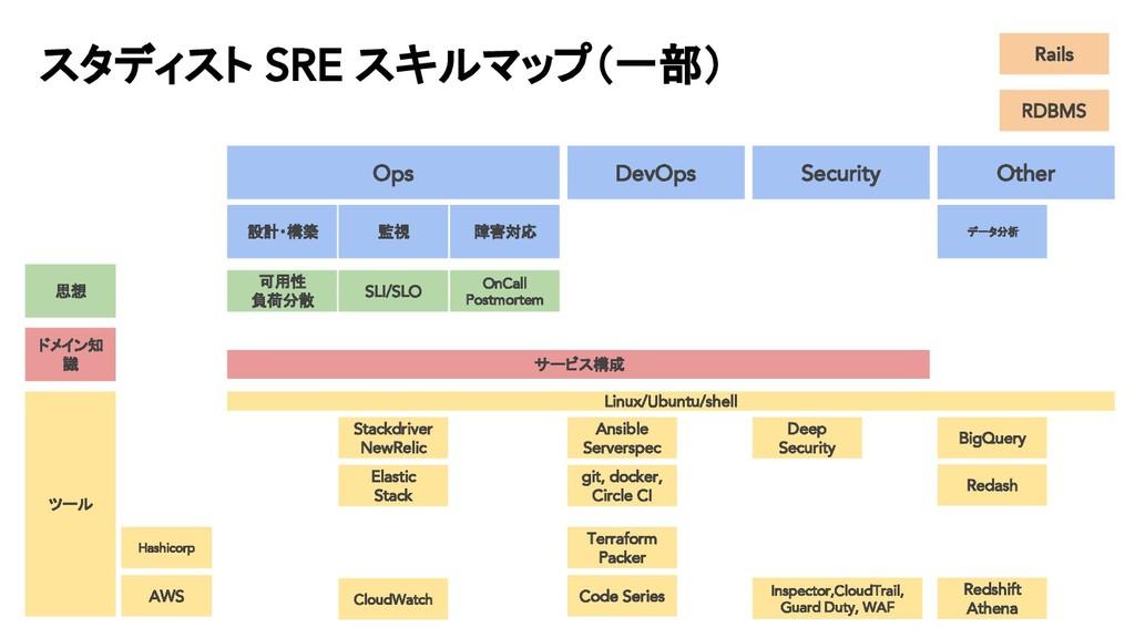 スタディスト SRE スキルマップ(一部) Ops DevOps Security Other...