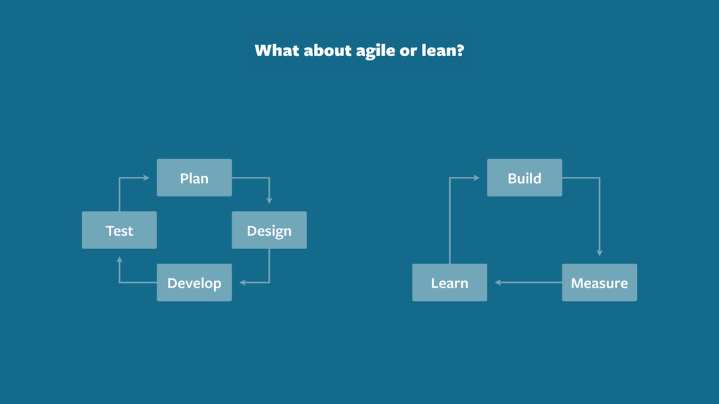 Plan Design Develop Test Build Measure Learn Wh...