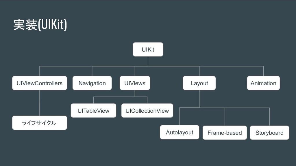 実装(UIKit) UIKit UIViewControllers ライフサイクル UIVie...