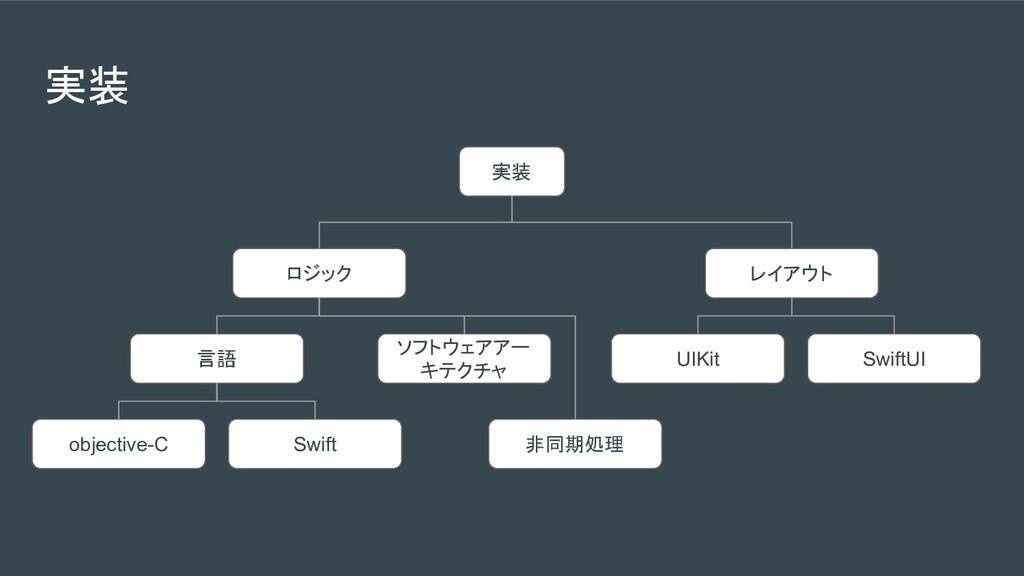 実装 実装 レイアウト ロジック 言語 UIKit SwiftUI objective-C S...
