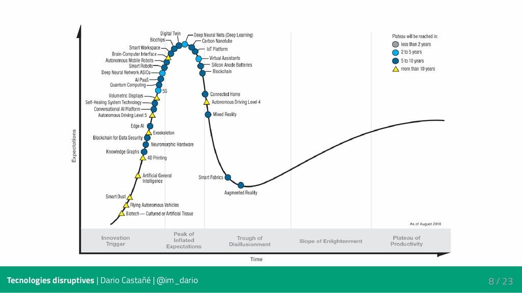 Tecnologies disruptives | Dario Castañé | @im_d...