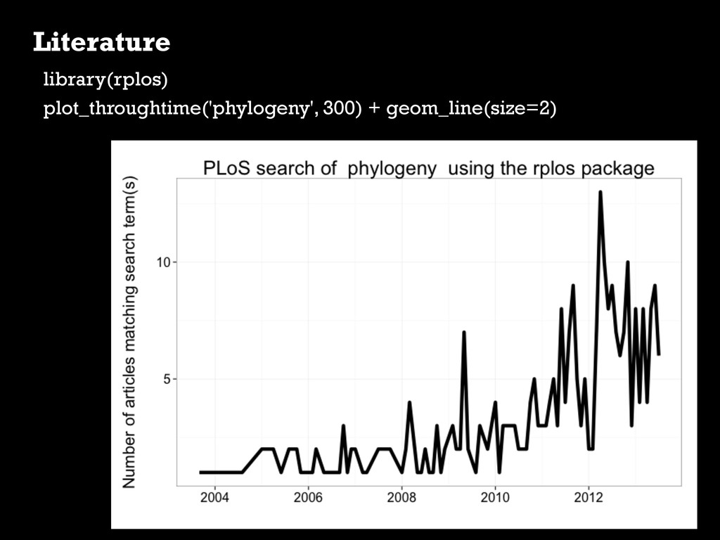 Literature library(rplos) plot_throughtime('phy...
