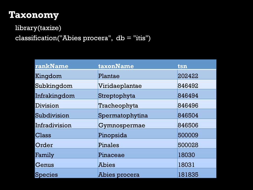 """Taxonomy library(taxize) classification(""""Abies ..."""