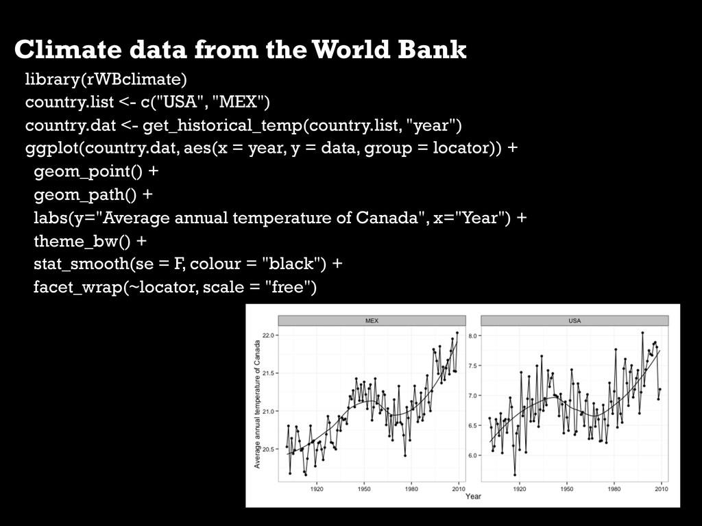 Climate data from the World Bank library(rWBcli...